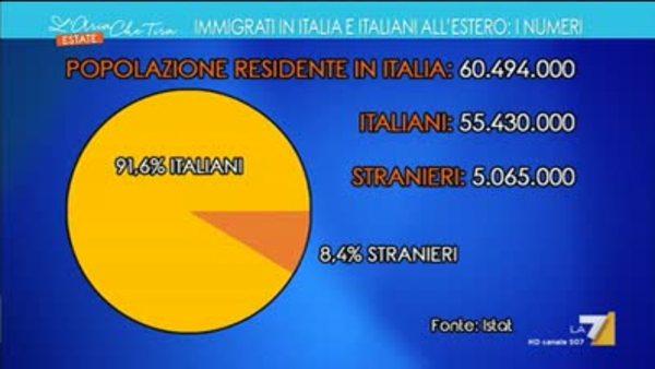 Immigrati in Italia e italiani all estero  i numeri e5acec424446