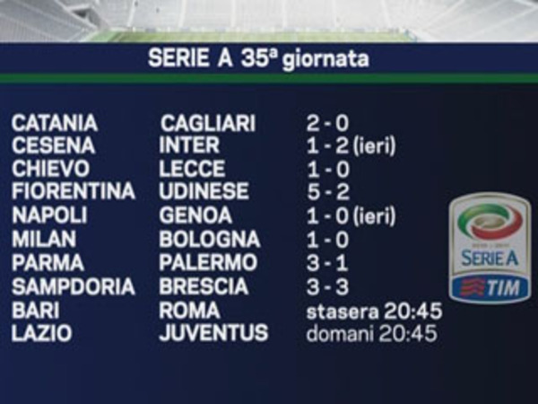 Tg La7 Video 01 05 2011 Calcio Risultati E Classifica Della Serie A